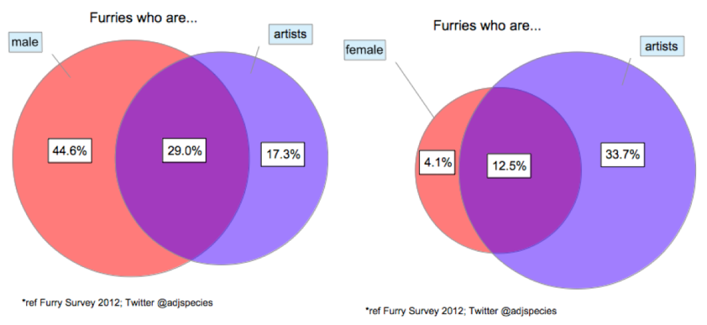 Proportion of furries who are artists, by gender