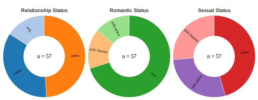 Monogamy/Polygamy survey results